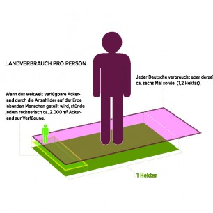 Infografik_Landverbrauch_dt