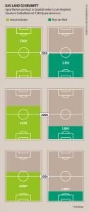 (Zum Vergrößern bitte anklicken) Fußballfelder zeigen die Kluft zwischen Arm und Reich. In einer nachhaltigen Welt müsste jeder Mensch mit 2.000 Quadratmetern auskommen.